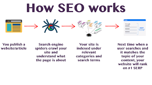how-seo-works.